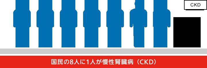 新たな国民病。慢性腎臓病(CKD)