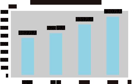 日本の認知症の高齢者人口